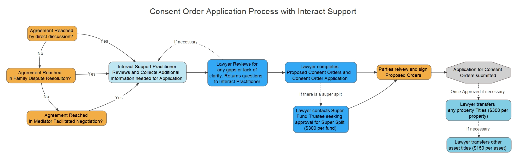Consent Order Process with Interact Support