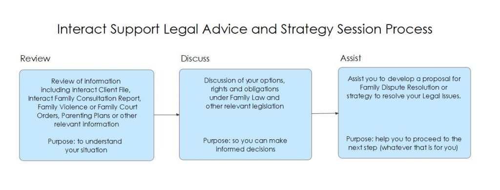 Legal Advice and Strategy Session