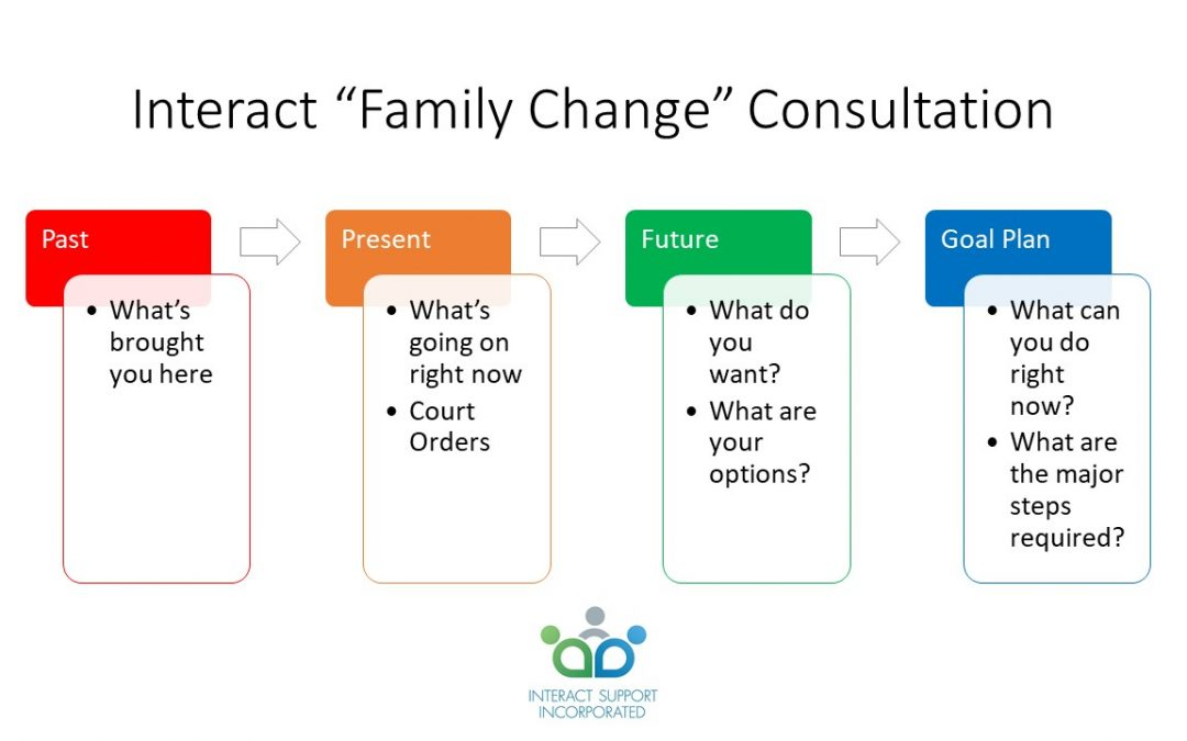 What is an Interact (Family Change) Consultation?
