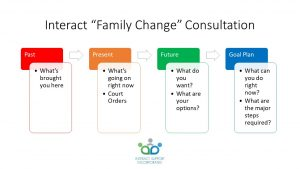 Interact (Family Change) Consultation Image