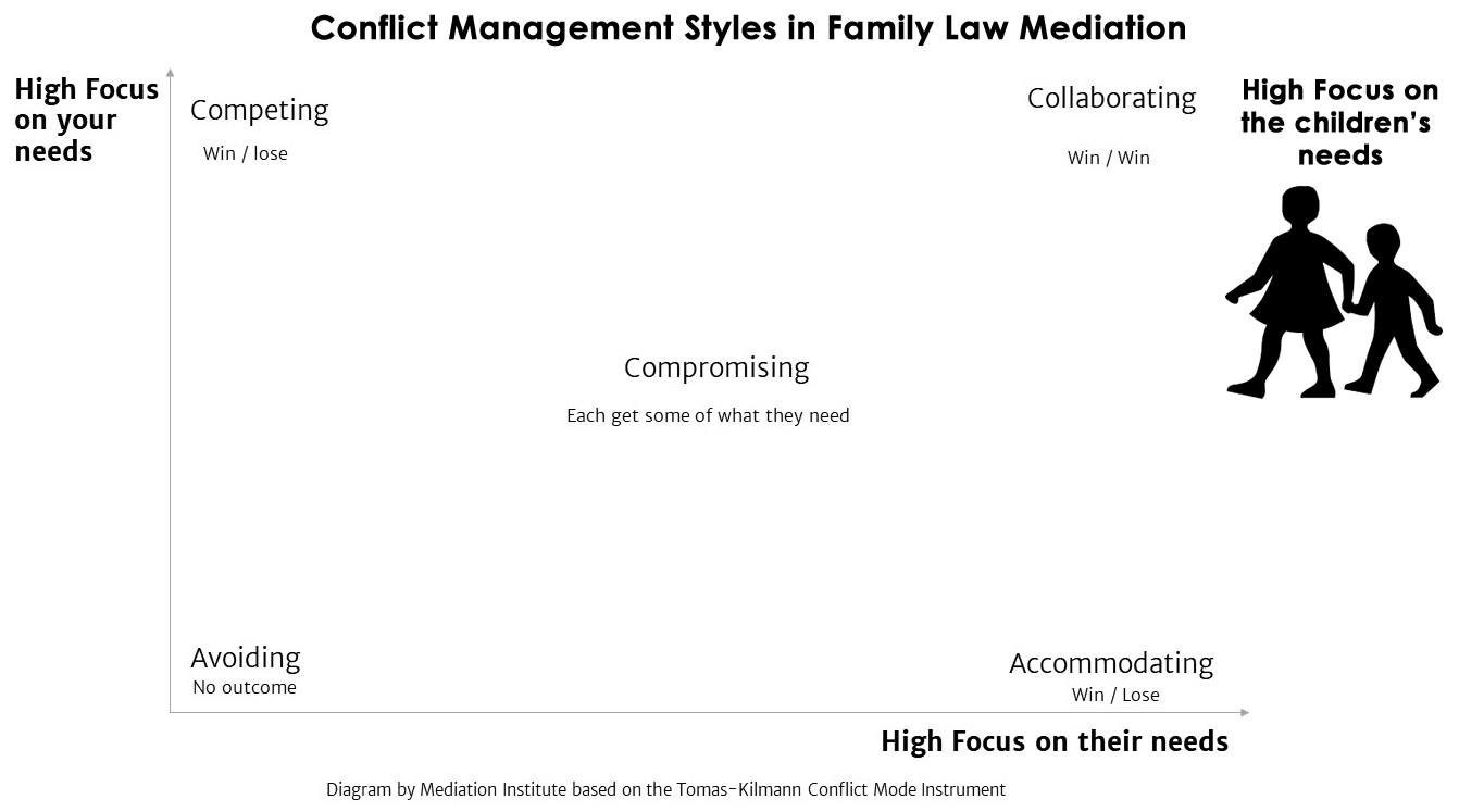 Conflict management style